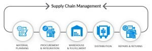 TRAINING SUPPLY CHAIN MANAGEMENT ( SCM ) FOR MINNING AND GAS